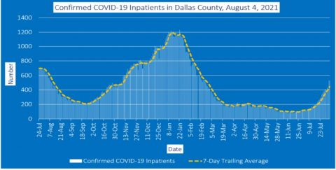 2021-08-04 - confirmed covid-19 inpatients in dallas county