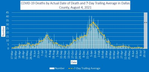 2021-08-04 - covid-19 deaths by actual date of death and 7-day trailing average in dallas county