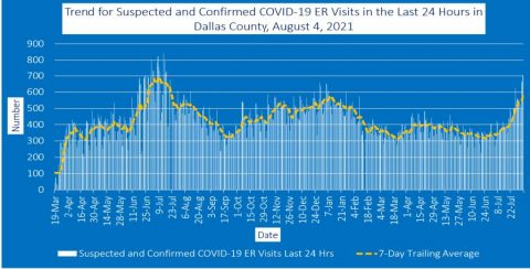 2021-08-04 - trend for suspected and confirmed covid-19 er visits in the last 24 hours in dallas county