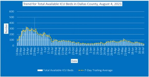 2021-08-04 - trend for total available icu beds in dallas county