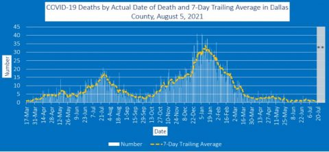 2021-08-05 - covid-19 deaths by actual date of death and 7-day trailing average in dallas county