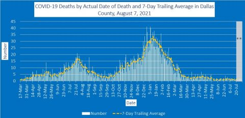 2021-08-07 - covid-19 deaths by actual date of death and 7-day trailing average in dallas county