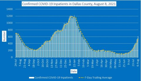 2021-08-08 - confirmed covid-19 inpatients in dallas county