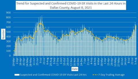 2021-08-08 - trend for suspected and confirmed covid-19 er visits in the last 24 hours in dallas county