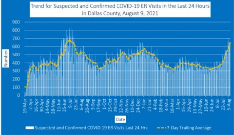 2021-08-09 - trend for suspected and confirmed covid-19 er visits in the last 24 hours in dallas county