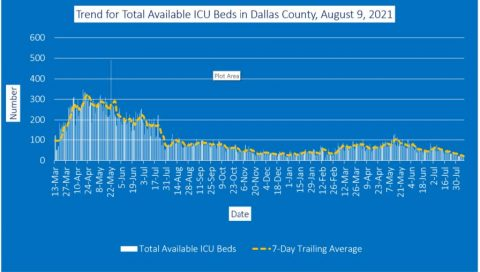 2021-08-09 - trend for total available icu beds in dallas county