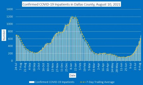 2021-08-10 - confirmed covid-19 inpatients in dallas county