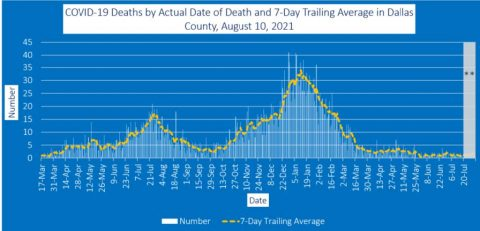 2021-08-10 - covid-19 deaths by actual date of death and 7-day trailing average in dallas county