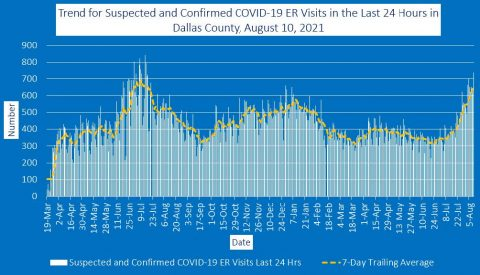 2021-08-10 - trend for suspected and confirmed covid-19 er visits in the last 24 hours in dallas county