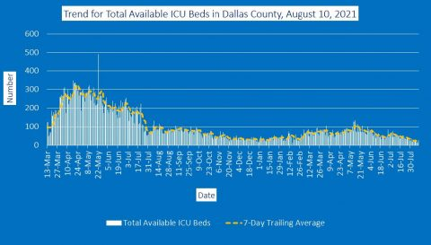 2021-08-10 - trend for total available icu beds in dallas county