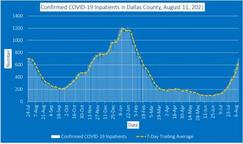 2021-08-11 - confirmed covid-19 inpatients in dallas county