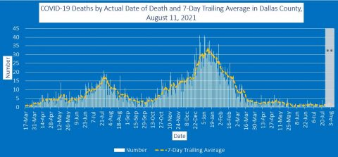 2021-08-11 - covid-19 deaths by actual date of death and 7-day trailing average in dallas county