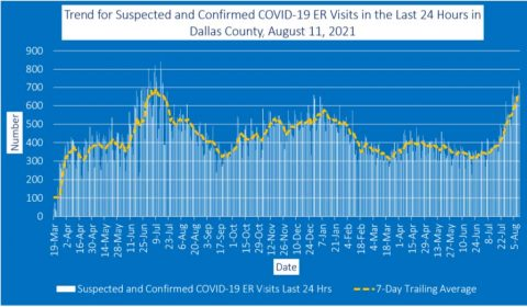 2021-08-11 - trend for suspected and confirmed covid-19 er visits in the last 24 hours in dallas county