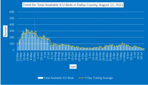 2021-08-11 - trend for total available icu beds in dallas county