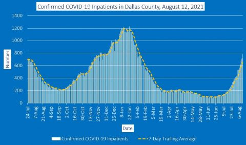 2021-08-12 - confirmed covid-19 inpatients in dallas county
