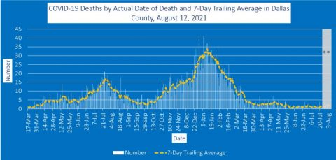2021-08-12 - covid-19 deaths by actual date of death and 7-day trailing average in dallas county