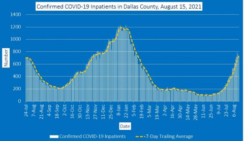 2021-08-15 - confirmed covid-19 inpatients in dallas county