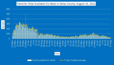2021-08-15 - trend for available icu beds in dallas county