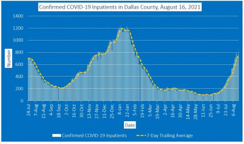 2021-08-16 - confirmed covid-19 inpatients in dallas county