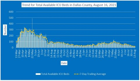 2021-08-16 - trend for total available icu beds in dallas county