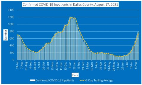 2021-08-17 - confirmed covid-19 inpatients in dallas county