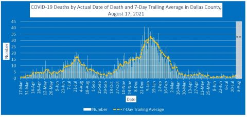 2021-08-17 - covid-19 deaths by actual date of death and 7-day trailing average in dallas county