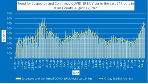 2021-08-17 - trend for suspected and confirmed covid-19 er visits in the last 24 hours in dallas county