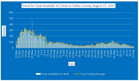 2021-08-17 - trend for total available icu beds in dallas county