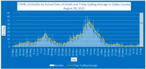2021-08-18 - covid-19 deaths by actual date of death and 7-day trailing average in dallas county