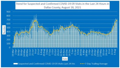 2021-08-18 - trend for suspected and confirmed covid-19 er visits in the last 24 hours in dallas county