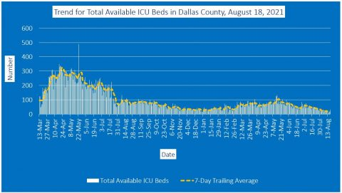 2021-08-18 - trend for total available icu beds in dallas county