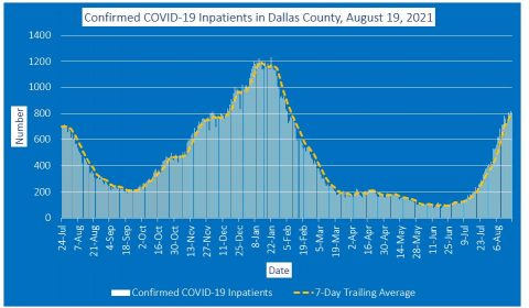 2021-08-19 - confirmed covid-19 inpatients in dallas county
