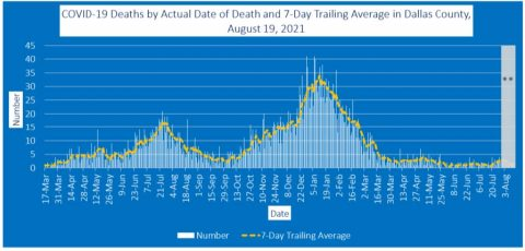 2021-08-19 - covid-19 deaths by actual date of death and 7-day trailing average in dallas county