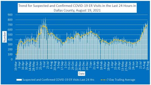 2021-08-19 - trend for suspected and confirmed covid-19 er visits in the last 24 hours in dallas county