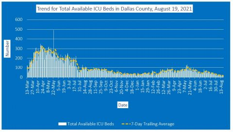 2021-08-19 - trend for total available icu beds in dallas county