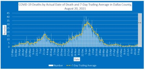 2021-08-20 - covid-19 deaths by actual date of death and 7-day trailing average in dallas county