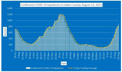 2021-08-22 - confirmed covid-19 inpatients in dallas county