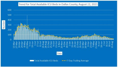 2021-08-22 - trend for total available icu beds in dallas county