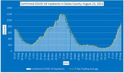 2021-08-23 - confirmed covid-19 inpatients in dallas county