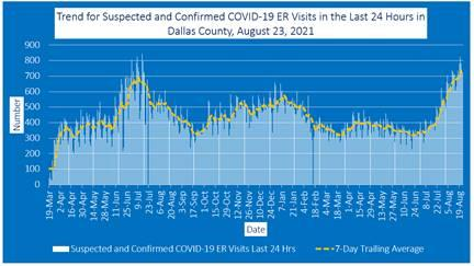 2021-08-23 - trend for suspected and confirmed covid-19 er visits in the last 24 hours in dallas county