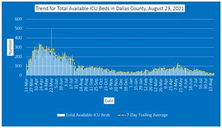 2021-08-23 - trend for total available icu beds in dallas county