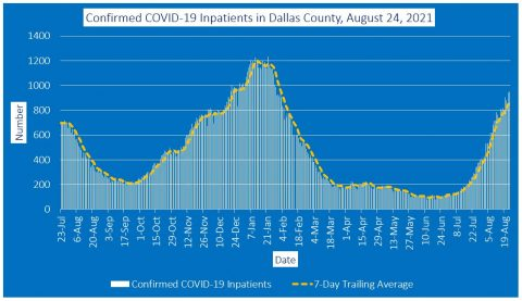 2021-08-24 - confirmed covid-19 inpatients in dallas county