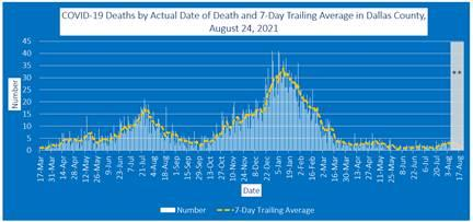 2021-08-24 - covid-19 deaths by actual date of death and 7-day trailing average in dallas county'