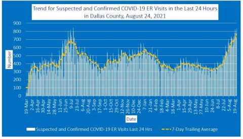 2021-08-24 - trend for suspected and confirmed covid-19 er visits in the last 24 hours in dallas county