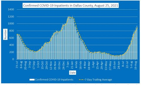 2021-08-25 - confirmed covid-19 inpatients in dallas county