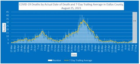 2021-08-25 - covid-19 deaths by actual date of deaths and 7-day trailing average in dallas county
