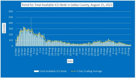 2021-08-25 - trend for total available icu beds in dallas county