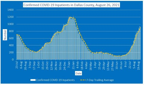 2021-08-26 - confirmed covid-19 inpatients in dallas county