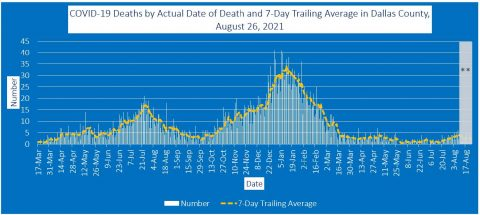 2021-08-26 - deaths by actual date of death and 7-day trailing average in dallas county