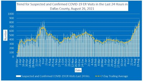 2021-08-26 - trend for suspected and confirmed covid-19 er visits in the last 24 hours in dallas county